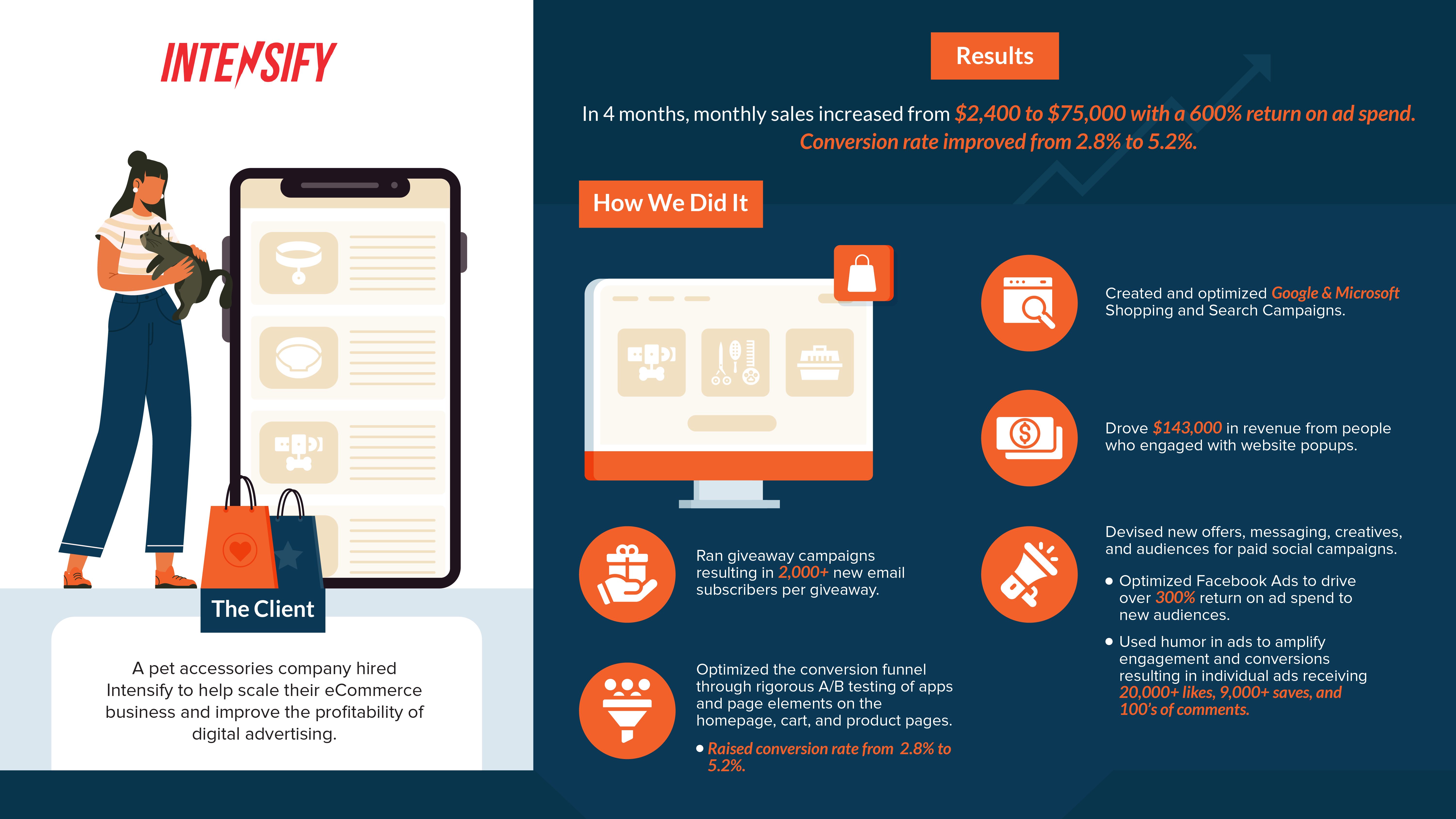 Marketing for Pet Companies - Ecommerce Growth Marketing Case Study - Intensify